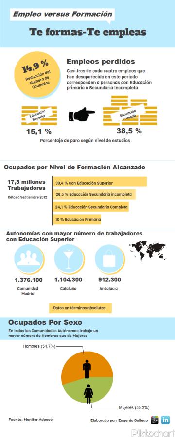 Infografía: La formación y su relación con el empleo (Elaboración propia-Fuente:Adecco)