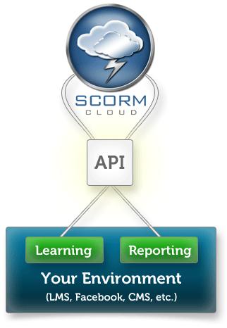 Cloud Scorm, Scorm Cloud o Contenidos Multimedia Interactivos Scorm en laNube