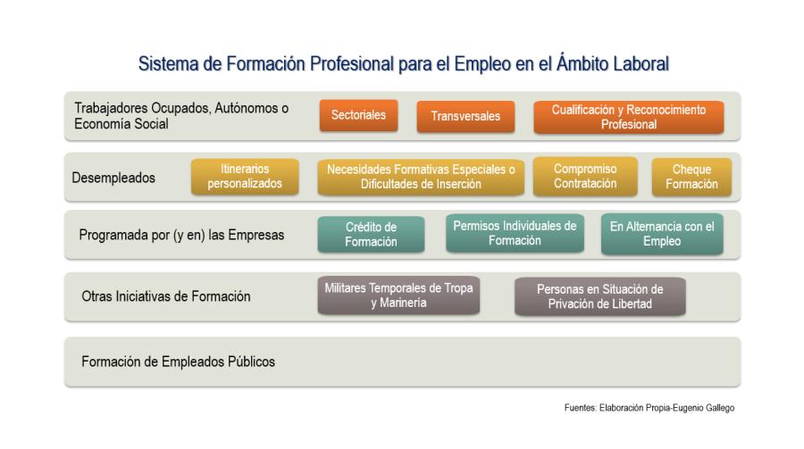 Esquema del Sistema de Formación Profesional para el Empleo en el ÁmbitoLaboral