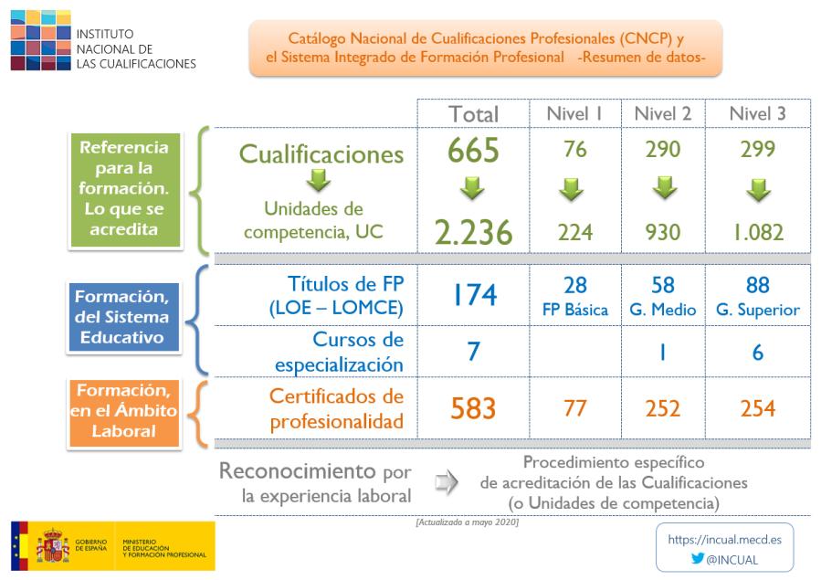 Equivalencia entre Formación Profesional y Certificados de Profesionalidad. Sistema integrado de FormaciónProfesional.