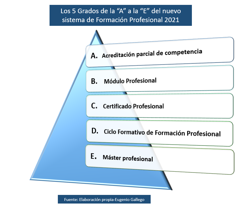 Nuevo Modelo Formación Profesional: Resumen del anteproyecto de la Ley orgánica de ordenación eintegración.